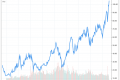 New All-Time High: 4 European Stocks to Watch