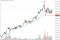 5 Top Stocks Breakout a Key Moving Average Today