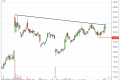 3 Stocks Breakout a Trendline Today Despite Market Sell-Off