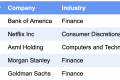 Latest Most Interesting Earnings Reports: NFLX, BAC, ASML, MS, GS