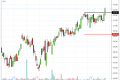 4 Stocks Breakout a Resistance Today