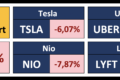 (Mid-Day) US Stock Market Movers | March 5