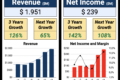 Revenue and Profits Doubled: 1 Beer Company to Watch