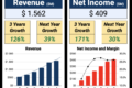 Strong Growth and High Business Margins: 1 Cloud-Computing Company To Watch
