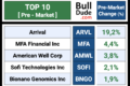 (Pre-Market) Top & Flop: 20 Stocks To Watch