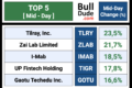 (Mid-Day) Top & Flop: 20 Stocks To Watch