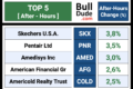(After-Hours) Top & Flop: 20 Stocks To Watch