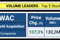 Unusual Volume: 15 Stocks To Watch | October 22