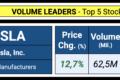 Unusual Volume: 15 Stocks To Watch | October 25