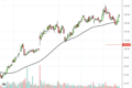 4 Stocks Breakout a Key Moving Average Today